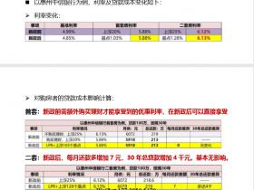 LPR利率和固定利率哪个更合算?会影响房价吗?