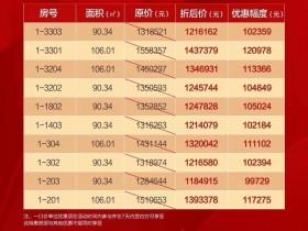 惠阳白云新城新力玺园最新特价房单价: