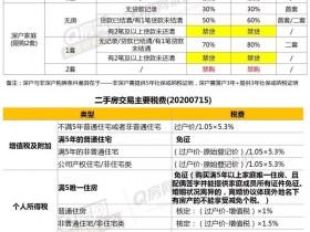 深圳715购房新政策 细节解读: