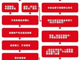 买回迁房必须了解深圳城市更新的主要流程