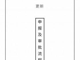 深圳南山白石洲旧改回迁房,没有名额的你选择深圳住宅的唯一途径!