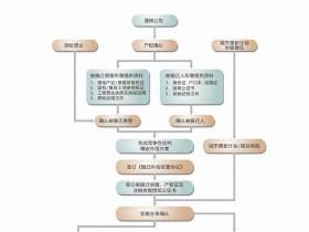 宝安西乡臣田旧村宏发回迁指标房65平,4.X万