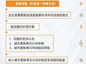 了解什么是深圳旧改回迁指标房?
